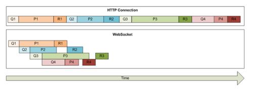 HTML5 SOA MVVM MVP